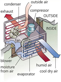 mechanical_dehumidifier